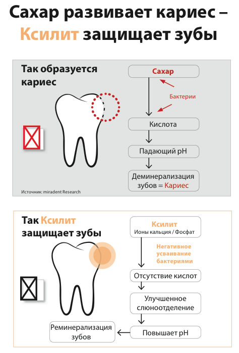 Ксилит в зубной пасте NSP